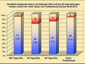 Abb. 4: Verhältnis steigender (blau) und fallender GDs (rot) zueinander