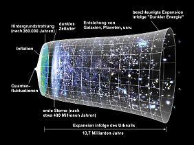 Um den Punkt Null beschreiben zu können, braucht man eine Theorie der Quantengravitation. Sie soll die Quantentheorie mit Einsteins Relativitätstheorie unter einen Hut bringen.