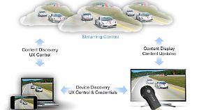 In Zukunft könnte es weitere Apps geben, die Chromecast interessanter machen.