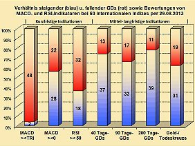 Abbildung 1: Verhältnis bullisher und bärischer Indikatoren in den internationalen Indizes.