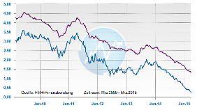 Zinsentwicklung: Hypothekenzinsen und Bundesanleihen.