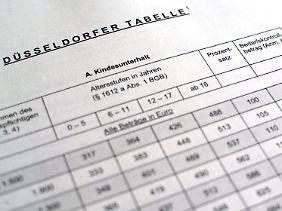 Die Düsseldorfer Tabelle umfasst nur regelmäßige Zahlungen für den allgemeinen Lebensbedarf.