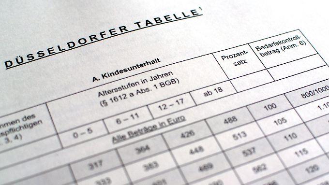 Die Düsseldorfer Tabelle ist nicht bindend, dient aber als Orientierung.