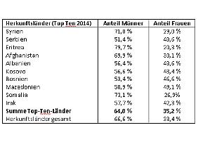 Anteil von Frauen und Männern an den Asylanträgen 2014 (Quelle: BAMF).