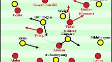So knackt der BVB die Bayern: Wie bezwingt man Unbezwingbare?
