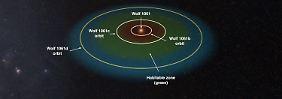 """Lebensnotwendige Voraussetzungen: Astronomen finden """"bewohnbaren"""" Planeten"""