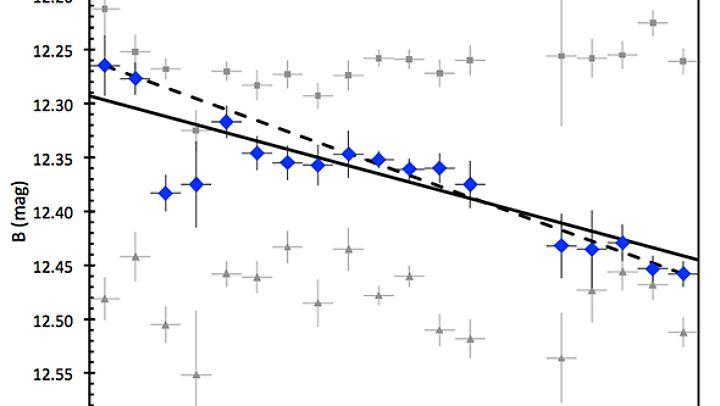 Das Diagramm zeigt deutlich: Der Stern wird immer dunkler.