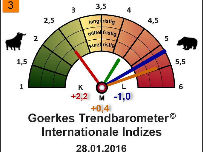 Trendbarometer Internationale Indizes