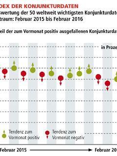 VMZ Welt-Index Konjunktur