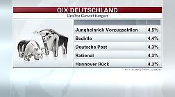 Auch Aktien aus der zweiten und dritten Reihe im Qix Deutschland