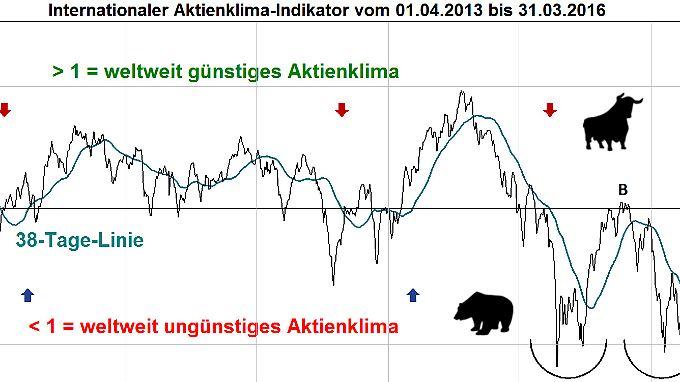 Aktienklima-Indikator über 3 Jahre.