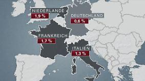 Tagesgeldkonten nicht ohne Risiko: Ausländische Banken locken mit hohen Zinsen