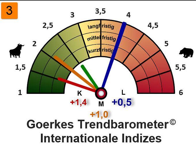 Trendbarometer Internationale Indizes