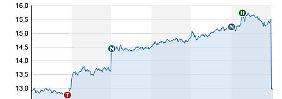 Heftige Verluste: Aktien der Deutschen Bank stürzen ab