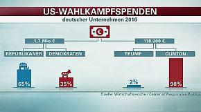 Lobbyismus über US-Töchter: Deutsche Unternehmen stecken bislang 1,7 Mio. in den US-Wahlkampf