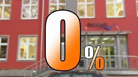 Verlockendes Angebot mit Risiken: Nullzins-Kredite haben oft einen Haken