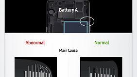 Diese Grafik soll die Fehler der beiden im Galaxy Note 7 verwendeten Akku-Modelle verdeutlichen.