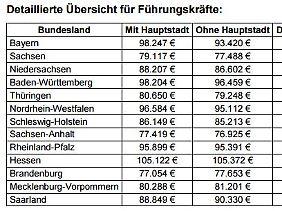 Quelle: Gehalt.de