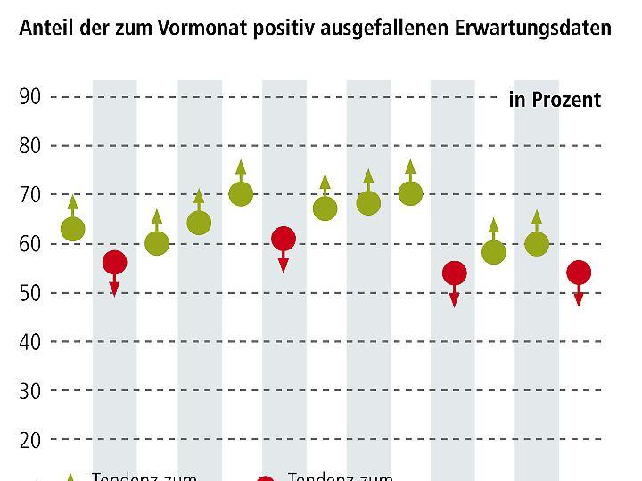 """Von euphorischen Börsen kann sicherlich noch nicht gesprochen werden, allerdings ist sichtbar weniger Zurückhaltung bei den großen Anlagehäusern zu erkennen. Viele Investoren haben nach den Wahlen in Frankreich schlichtweg mehr Zuversicht und Optimismus. Mit Blick auf die fundamentalen Fakten ist noch keine Übertreibungen in den Kursentwicklungen festzustellen, allerdings gibt es bereits jetzt sehr hohe Erwartungen an die Gewinnentwicklungen der Unternehmen. Der """"Index der Markterwartungen"""", welcher auf ein Niveau von 54% (Vormonat: 60%) gefallen ist, belegt diese Entwicklung."""