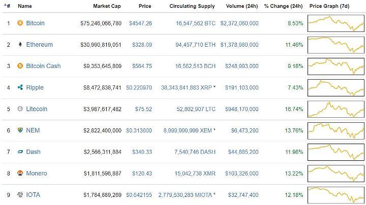 Die Topliste der Kryptowährungen bei Coinmarketcap.com am 6. September.