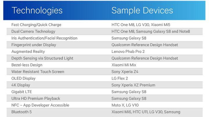 Qualcomm stellt vor: Diese Technologien gab's bei Android zuerst.