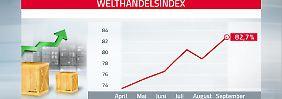 Welt-Handelsindex: Welthandel ist auf dem Weg zu alter Stärke