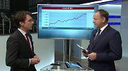n-tv Fonds: So wird das Börsenjahr 2018