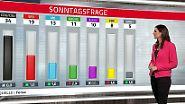 GroKo-Parteien stabil: FDP und Grüne sinken in der Gunst der Wähler