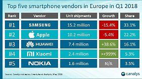 Samsung und Apple können die Einbußen bei den Verkaufszahlen verkraften, weil ihre Umsätze hoch bleiben.