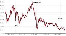 Bange Blicke auf den Aktienkurs: Ratingagentur stuft Deutsche Bank herab