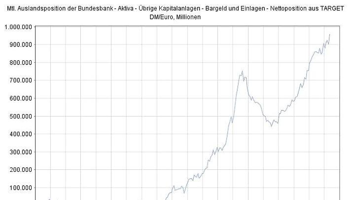 Monatliche Auslandspositionen der Deutschen Bundesbank (Quelle: Deutsche Bundesbank)