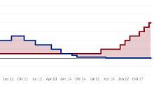Der Börsen-Tag: EZB hält den Euro-Leitzins bei Null