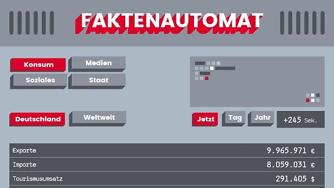 Spielerei mit Lerneffekt: Der Faktenautomat macht Entwicklungen greifbar.