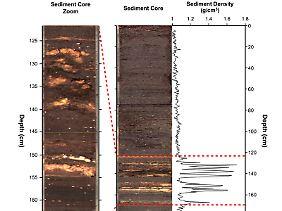Grafik des Sedimentkerns, der in dieser Studie verwendet wurde, gegenüber der Tiefe unter dem Seegrund.