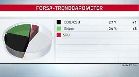 Grüne sind Union auf den Fersen: Wähler mischen Karten nach Merkel-Rückzug neu