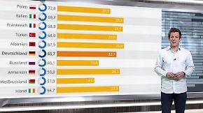 n-tv Netzreporter: Selbst 4G bleibt für Deutschland #Neuland