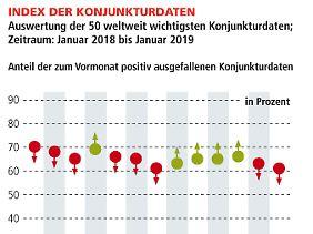 """Der """"Index der Konjunkturdaten"""" weist mit einem aktuellen Niveau in Höhe von 61% (Vormonat 63%) eine weitere und leichte Abschwächung gegenüber dem Vormonat aus. Eine Abkühlung der globalen Wachstumsdynamik der Weltwirtschaft ist nunmehr festzustellen."""