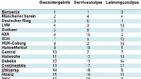 Gesamtergebnis: Service- und Leistungsanalyse.