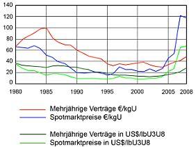 Durchschnittlicher Uranpreis 1980-2008 für mehrjährige Lieferabkommen und Spotmarktpreise (in Dollar und Euro).