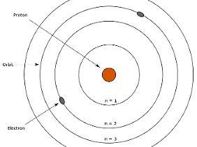 Im Bohrschen Atommodell umkreisen negativ geladene Elektronen einen Kern, in dem es positiv geladene und neutrale Teilchen gibt. Die Zustände eines Atoms werden durch die Bahnen bestimmt, auf denen die Elektronen unterwegs sind. Zwischen den Bahnen bestehen Lücken, die nur durch Sprünge überwunden werden können. Dabei wird Licht ausgesendet.