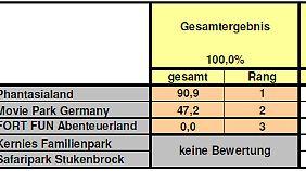 Regionalergebnis Nordrhein-Westfalen.