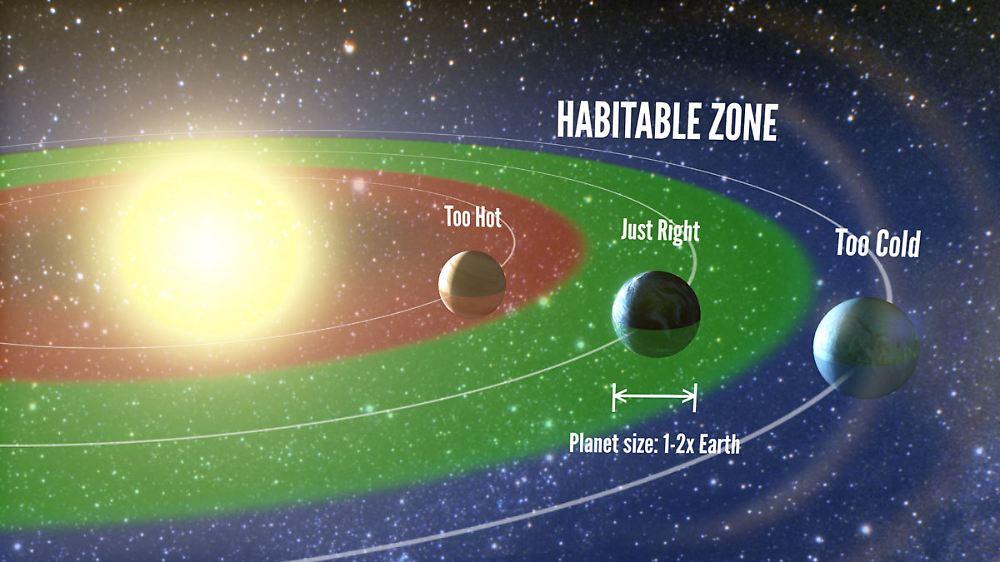 Damit sich leben auf einem planeten entwickeln kann braucht es den