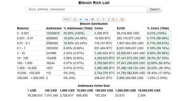 Wer mehr über Bitcoin-Konten und deren anonyme Verwaltung wissen möchte, kann sich bei bitinfocharts.com klug machen. Hier gibt es auch eine Reichenliste - natürlich ohne Namen. Bitcoin-Investoren halten in der Regel mehrere Konten. (Text: Diana Dittmer)
