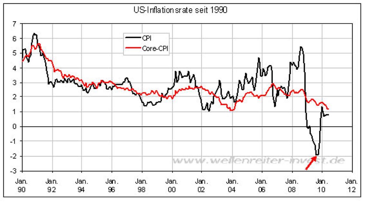 Das Fazit der Untersuchung ist, dass eine sehr hohe Korrelation zwischen der Wachstumsrate der Geldmenge M3 und der HVPI-Inflation (HVPI = Harmonisierter Verbraucherpreisindex) für sehr langfristige Schwingungen besteht. Dabei hat das Geldmengenwachstum einen Vorlauf von .