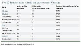 Top-Ten-Institute nach Anzahl der untersuchten Verträge.