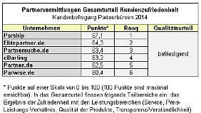 Partnervermittlungen: Parship ist am beliebtesten.